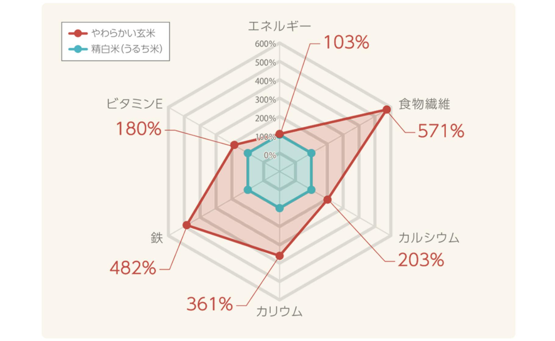 やわらかい玄米 北海道産ゆめぴりか 900g×4袋 安心安全なヤマトライス H074-245