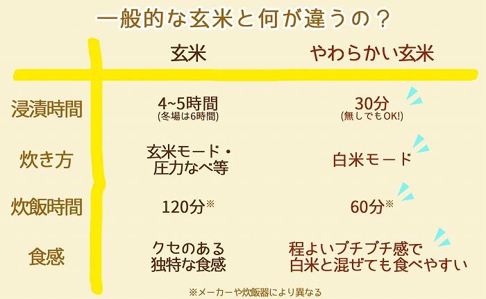 やわらかい玄米 ゆめぴりか 900g×4袋 ※定期便6回 安心安全なヤマトライス H074-129